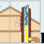Повышение квалификации по курсу Устройство (кладка, монтаж), ремонт, облицовка, теплоизоляция и очистка печей, каминов, других теплогенерирующих установок и дымоходов, в том числе на ОПО